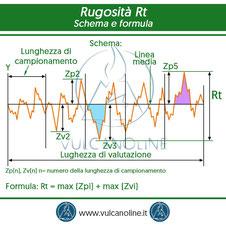 Rugosita Rt - schema e formula