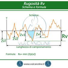 Rugosita Rv - schema e formula
