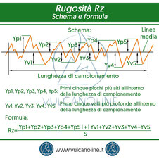 Rugosita Rz - schema e formula