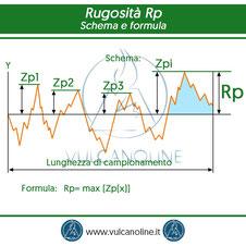 Rugosita Rp - schema e formula