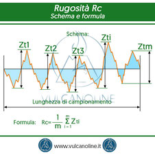 Rugosita Rc - schema e formula