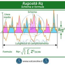 Rugosita Rq - schema e formula