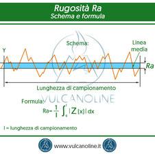 Rugosita Ra - schema e formula