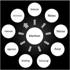 Seminar Medizintechnik Marketing, Marketing Kommunikation, Website, News, Messe, Internet, Agentur, Briefing, Schulung, Print, Press release, Messe, MarKom