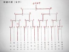 第69回東毛地区中学校競技大会・剣道