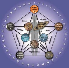 Astrologie Nummerologie