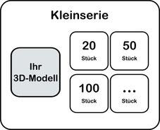 3D-Druck Dienstleistung Kleinserie