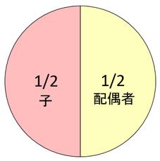 法定相続分:相続人=配偶者および子