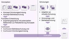Arbeitsplan Modellprojekt PRO WG ZAK. Quelle: IZGS