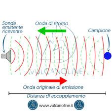 Ultrasuoni - Propagazione - Emissione rimbalzo e ricezione onde ultrasuoni