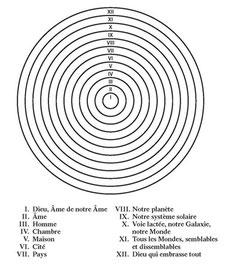L'Ame divine selon l'historien russe Boris Mouravieff dans son ouvrage Gnôsis - Cliquer pour agrandir