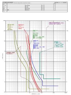 CADで作図した保護協調曲線図