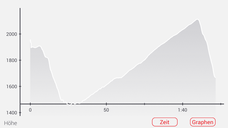 Ulli braucht heute einen Ruhetag. Ich pedaliere (alleine) eine starke Abkürzung, biege in Saint-Paul-sur-Ubaye rechts hinauf zum Col du Vars und bin schon um 10 Uhr am Etappenziel im Skiort Vars / Saint Marie. Dort genieße ich Omelette und Salat.