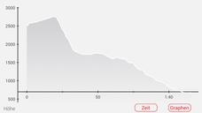Eine deftige Regenfront vertreibt uns aus dem Gebirge. Wir müssen auf weitere Jochquerungen und Trails verzichten. Vom Refuge Agnel strampeln wir über den Col de Agnel und eilig hinab nach Italien. Mein Track bricht leider in Melle (Val Varaita) ab.