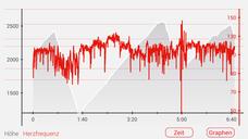 """Den Aufstieg zur Gardetta-Hochebene verkürzen die """"Letzten Vier"""" mit einem Taxi-Shuttle.  Erst ab der Malga Gardetta zählt die Aufzeichnung. So können wir auch diesen Tag mit seinen tollen Panoramen und Downhills sehr genießen und biken 2517 Hm."""