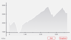 """Zurück ins Ubaye-Tal. Die """"Letzten Vier"""" bestellen das Taxi von Saint-Paul bis hinauf nach Maljasset (1898m). Mein Track setzt schon 18km vorher ein, beim Downhill am Col de Vars."""