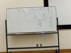 講師が書いた白板