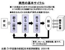 三枝が、企業変革の決定打とする「商売の基本サイクル」