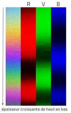 Teintes de Newton : décomposition des couleurs interférentielles sur les trois composantes RVB