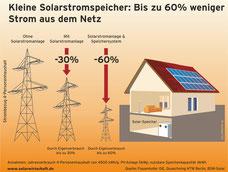 Kleine Solarstromspeicher