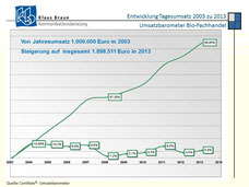 Umsatzentwicklung 2003-2013