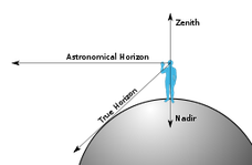 Das Diagramm zeigt die Beziehungen zwischen Zenit, Nadir und Horizonten: Nadir und Zenit sind Gegenpole. (--> wikipedia, DTR)