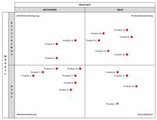 Produkt Markt Matrix - Excel Vorlage
