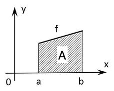 Flächenberechnung mittels Integrals