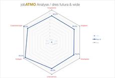 Dres futura & wide / Analyse Mitarbeiterzufriedenheit / made by jobATMO