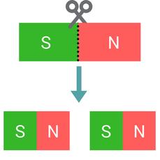 Veranschaulichung der Teilung eines Magneten
