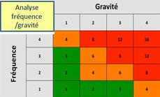 L'amdec processus analyse les risques processus selon plusieurs critères : la fréquence d'apparition, la gravité de défaillance et la détectabilité des défaillances. C'est le facteur FGD qui détermine la criticité.