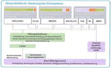 Schulsteuerung NEU - Umstellungszeitraum 2015-2025