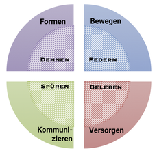 Jede Funktion der Faszie wird durch bestimmte Trainingsvariationen trainiert bzw. unterstützt.