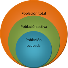 Esquema de la población total, activa, inactiva, ocupada y parada.