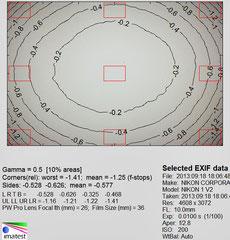 Виньетирование f/2.8 (съемка в JPEG)