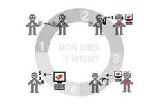 Un réseau de partage