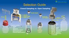 Closed loop or open sampling, closed sampling vs. open sampling, open bottle sampler, closed loop needle sampler liquids, fluid sampler, open sampling vs. closed sampling, emission free sampling, spillage free sampling
