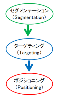 STP分析の図