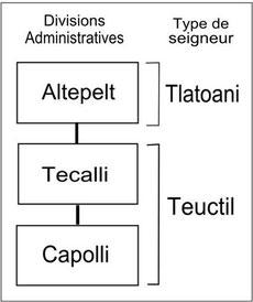 Schéma récapitulatif des différentes divisions administratives aztèques