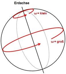 Rotationsgeschwindigkeit Der Erde