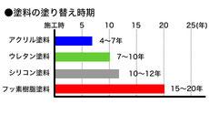 塗料の塗り替え時期及び耐久性のグラフ