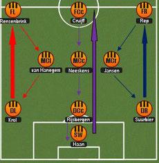 Aufstellung Totaal Voetbal