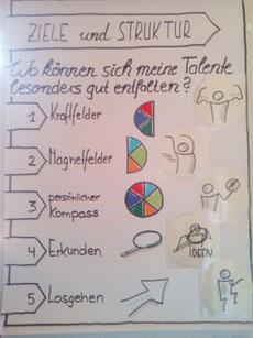 Talentkompass NRW Vorträge Seminare Workshops Fortbildung für Fachkräfte Wegweiser berufliche Orientierung vom Talent zur Tätigkeit