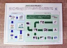 回収した学生服・体操服をどうやってリサイクルしているか説明している図です。