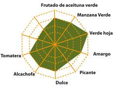 Notas de cata aceite de oliva virgen extra premium