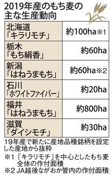 日本農業新聞より抜粋!