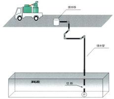 とう道排水管・調査・点検工事