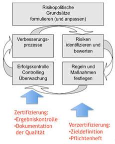 Typischer Risikoregelkreis, unten aufgeführt der Beitrag aus dem Zertifizierungsprozess | Quelle: atmosgrad°