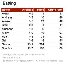 Batting statistics