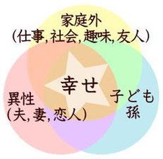 幸せと3つの人間関係の図